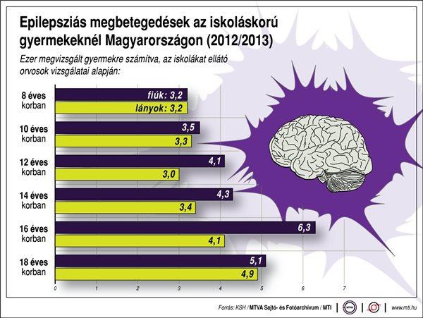 Epilepsziás megbetegedések az iskoláskorú gyermekeknél Magyarországon (2012/2013)