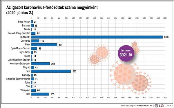 Az igazolt koronavírus-fertőzöttek száma megyénként (2020. június 2.)