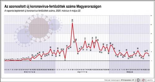 Az azonosított új koronavírus-fertőzöttek száma Magyarországon, 2020. március 4-május 22.