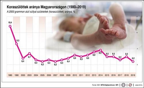 Koraszülöttek aránya Magyarországon, 1980-2019