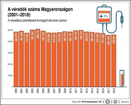A véradók száma Magyarországon, 2000-2018